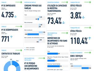 O portal disponibiliza 125 indicadores para conhecer a crise Foto: DR