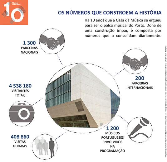 Infografia_numerosCasadaMusica