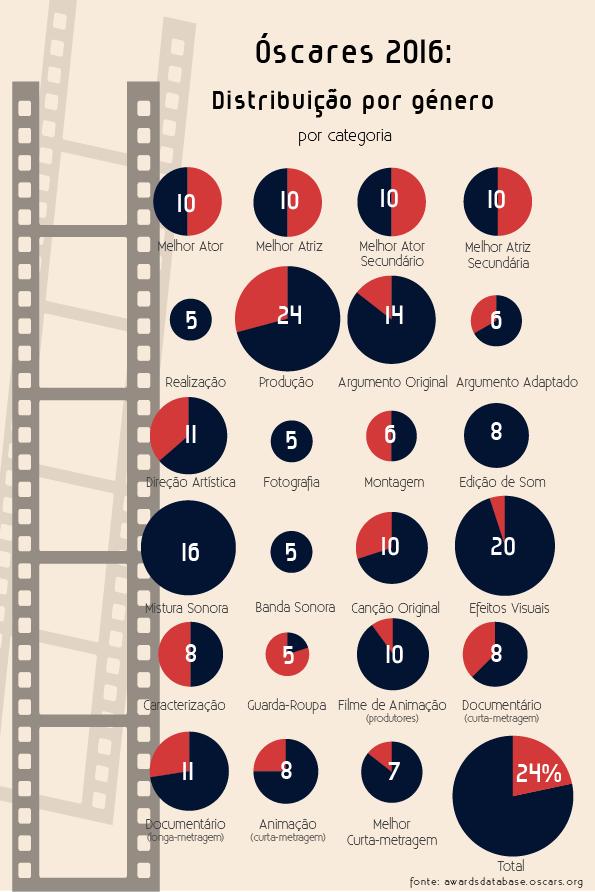 A representação feminina nos Óscares 2016