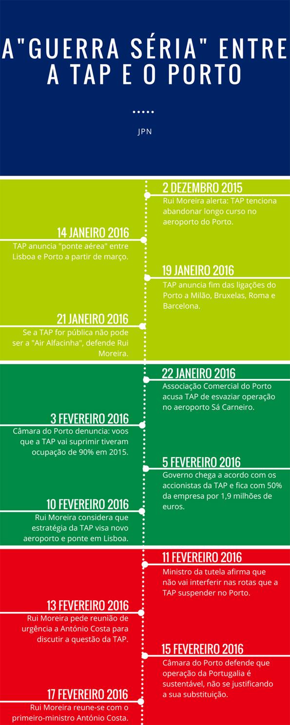 Infografia TAP Porto