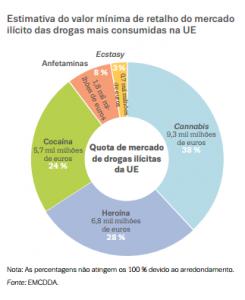 Estimativa do valor de mercado das cinco drogas ilícitas em análise