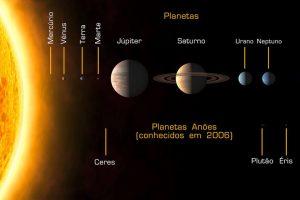 O Sistema Solar em agosto de 2006