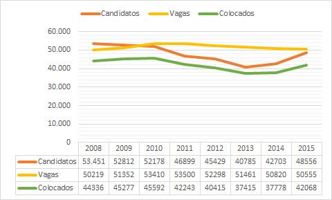 Evolução de candidatos, vagas e colocados entre 2008 e 2015.