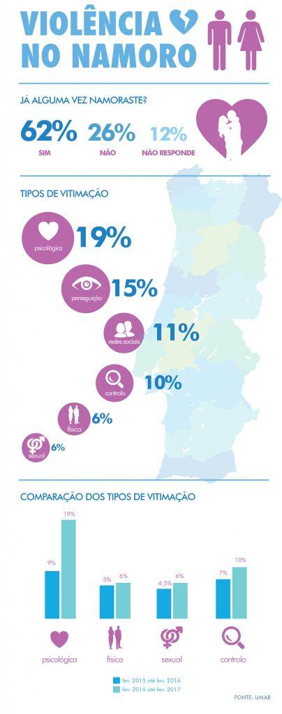 Dados do Relatório Preliminar da UMAR.