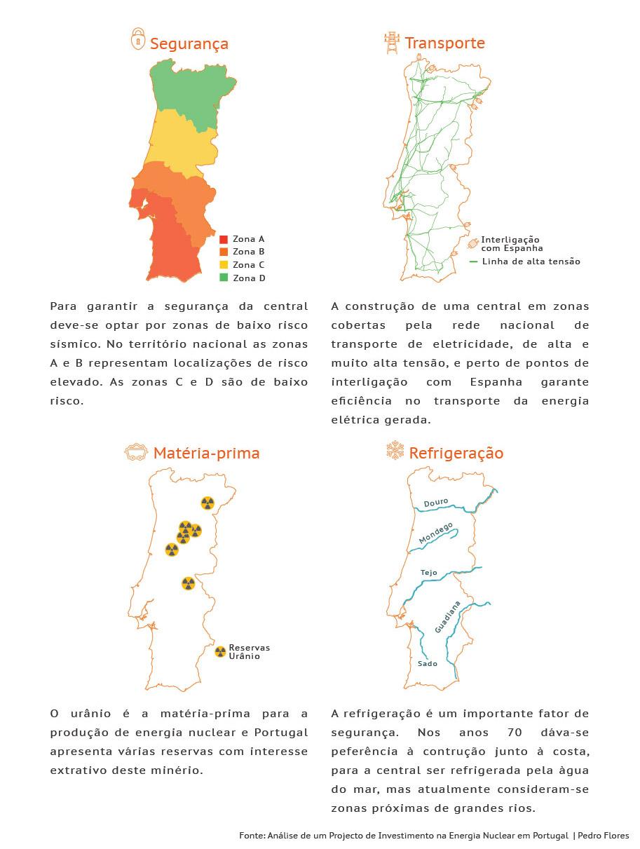 Energia nuclear em Portugal.