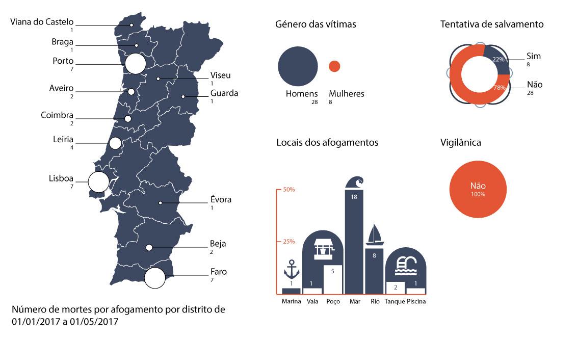 Infografia - mortes por afogamento