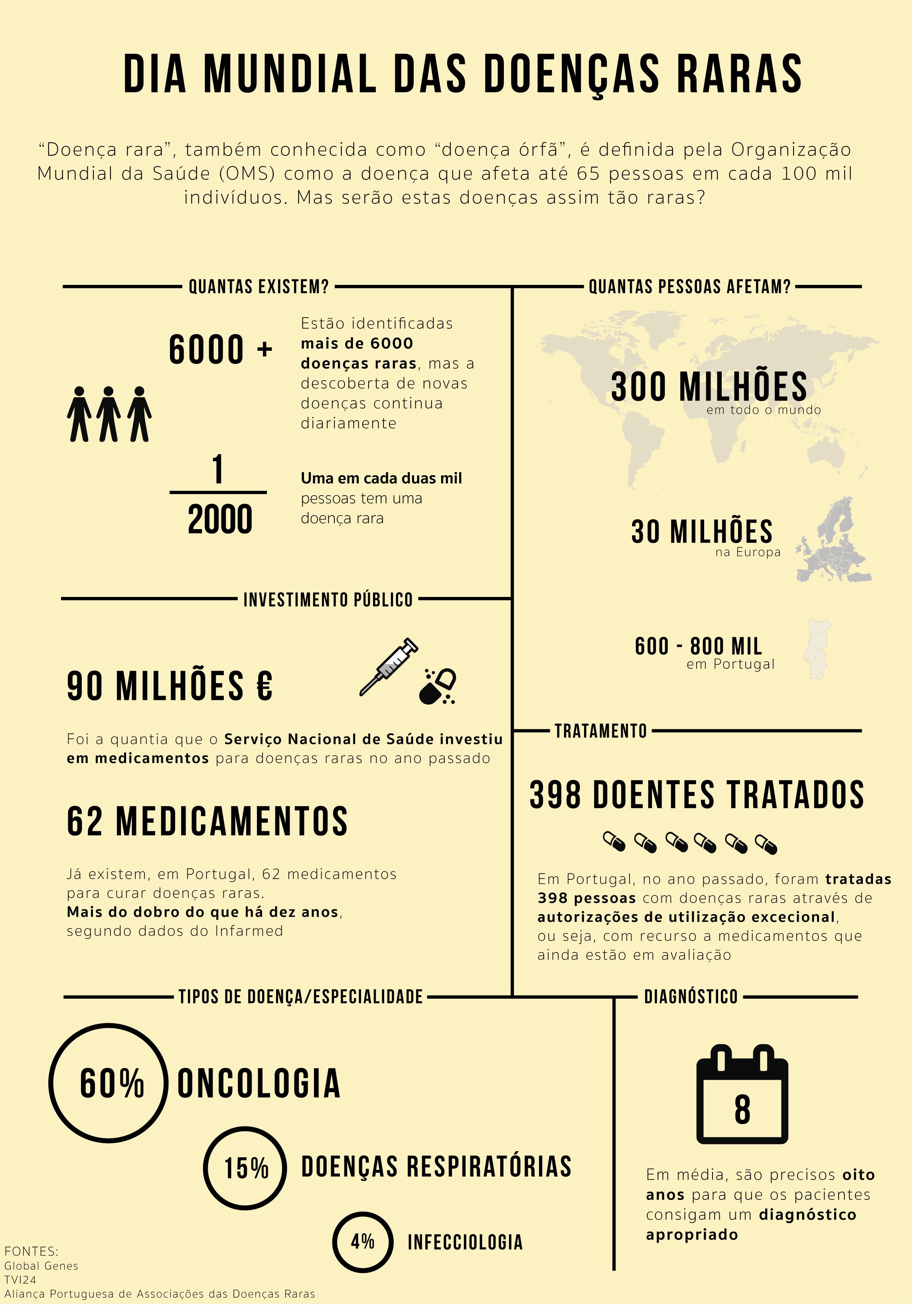 Em Portugal, cerca de 600 mil pessoas sofrem de uma doença rara.
