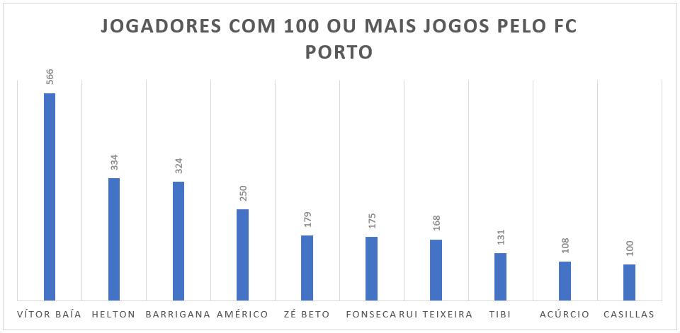 Jogadores com 100 ou mais jogos pelo FC Porto