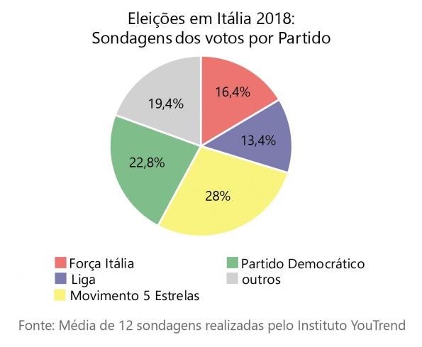 Sondagens das eleições italianas de 2018.