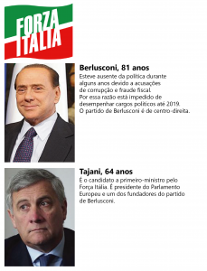 Berlusconi escolheu Tajani para ser o candidato a primeiro-ministro.