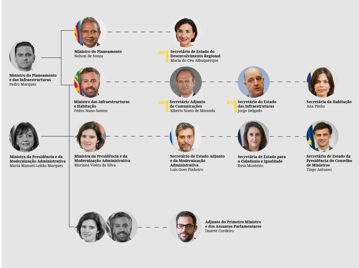 Remodelação do Governo