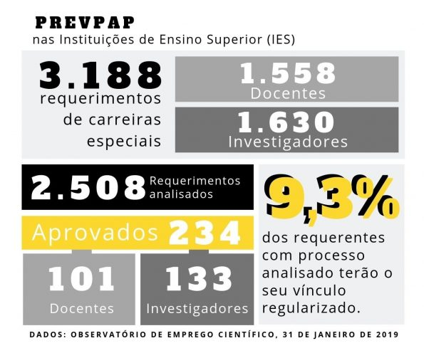 Números: o PREVPAP no Ensino Superior.