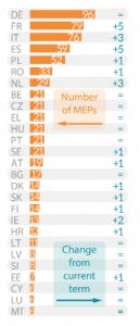 Quantos eurodeputados ganha cada Estado-membro?