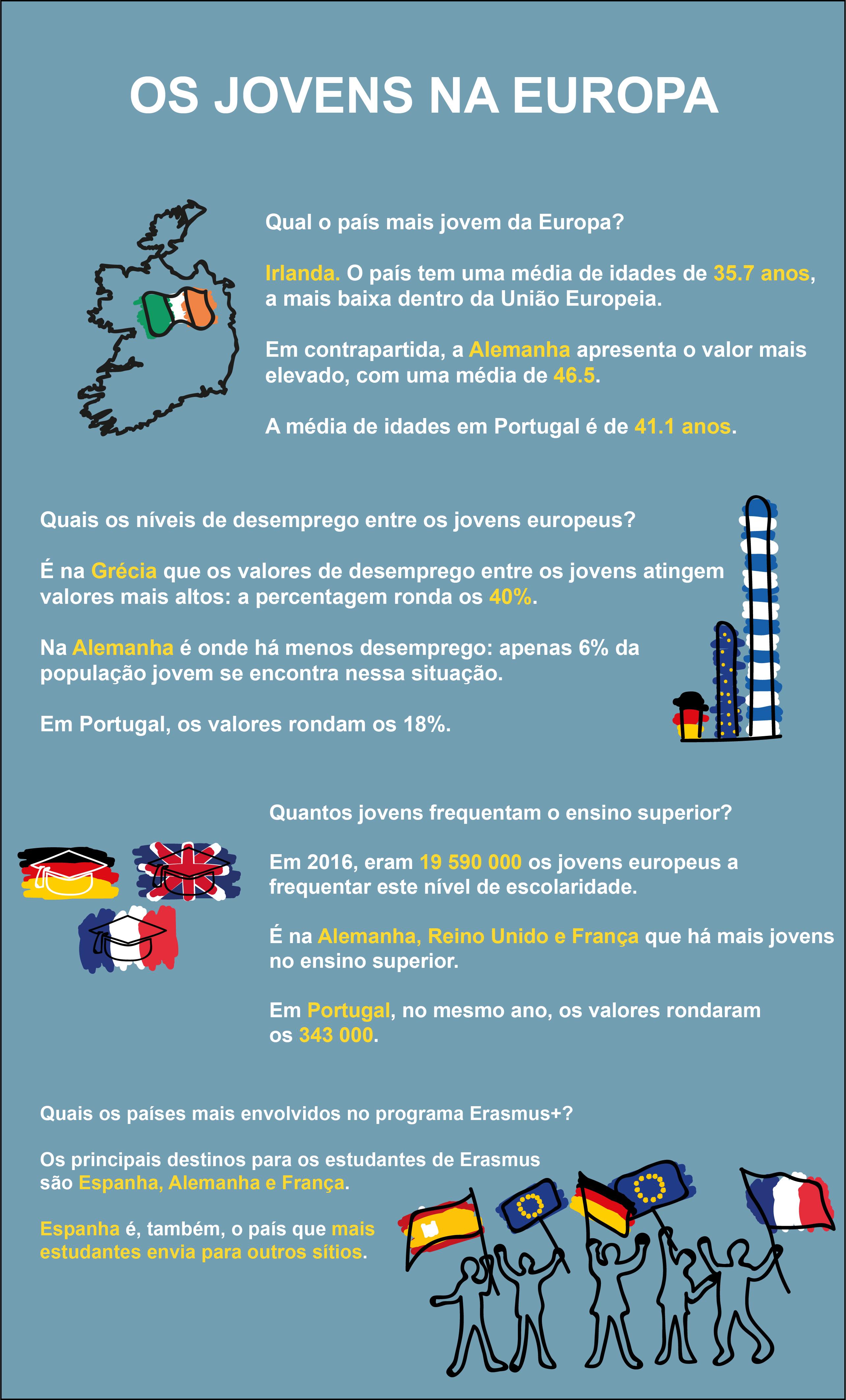 Infografia: Os jovens na Europa