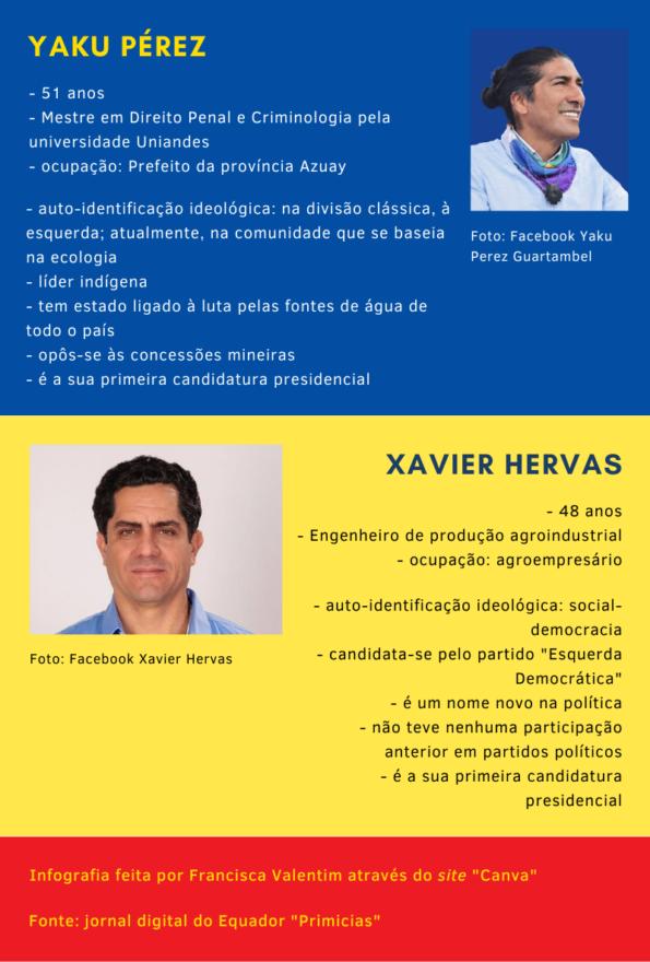 Infografia 'quem são os candidatos'