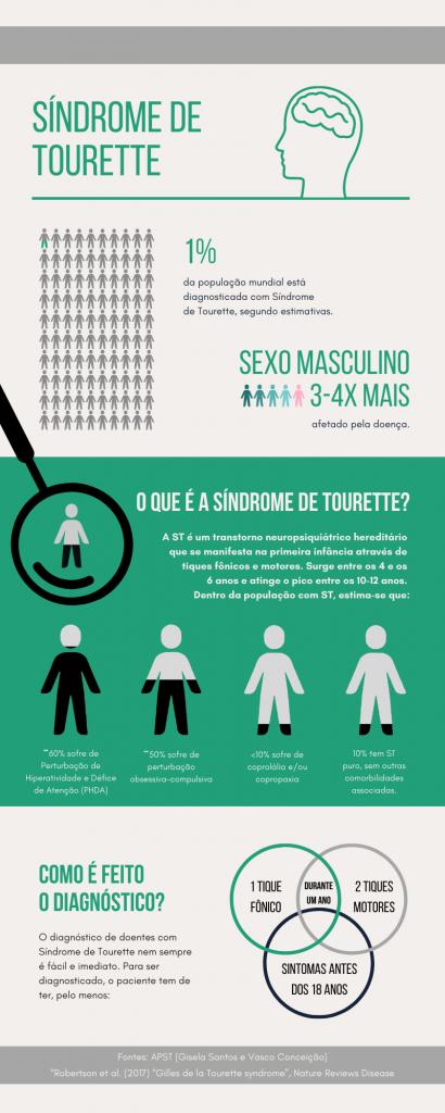 Infografia Síndrome de Tourette