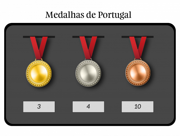 Total de medalhas acumuladas por Portugal até Sydney 2000.