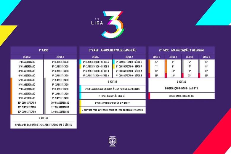 O fuuncionamento da Liga 3, a nova terceira divisão do Futebol nacional.